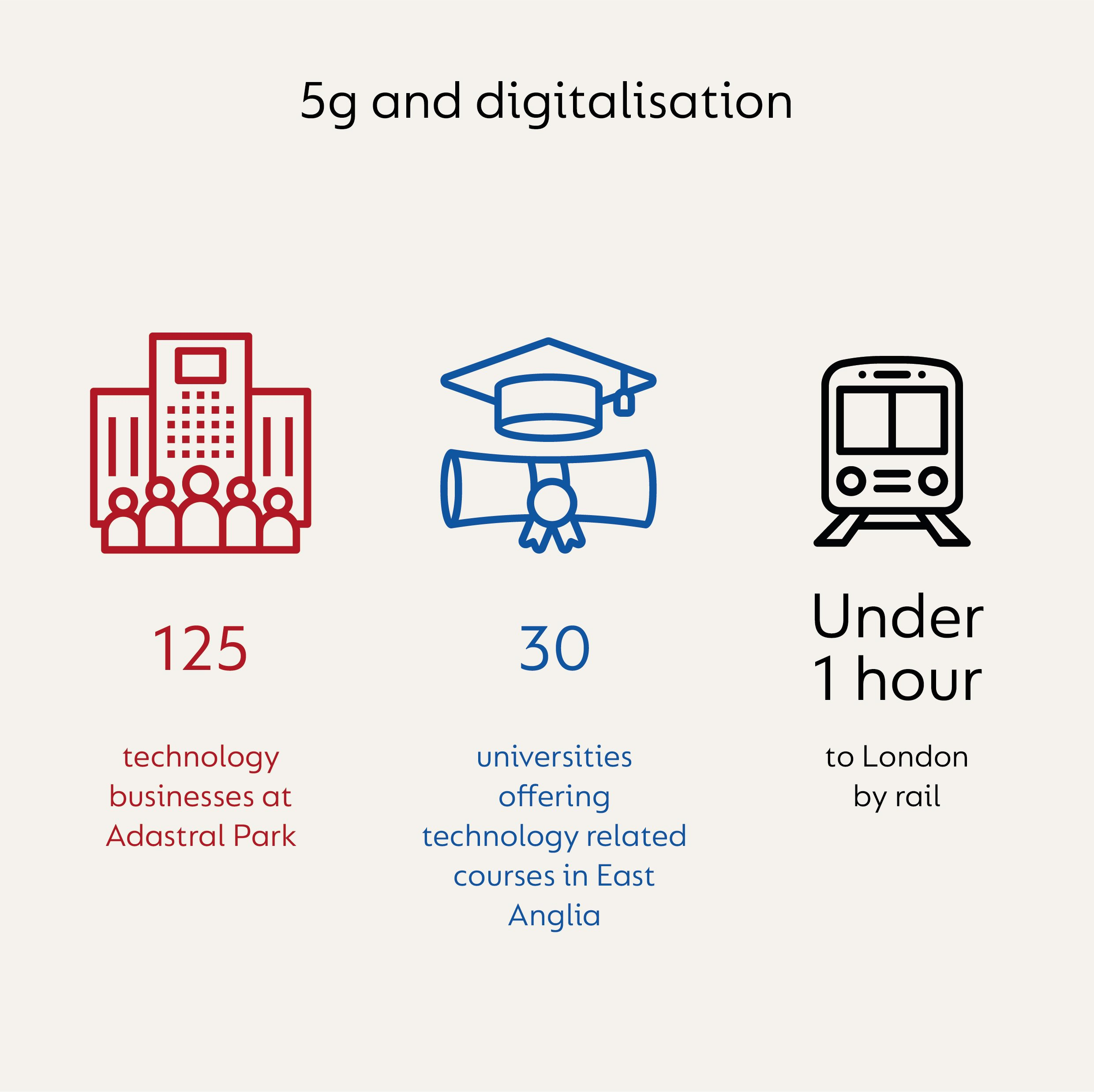 Infographic with the information that there are 125 technology businesses at Adastral Park, 30 universities offering technology related courses in East Anglia and that the region is under 1 hour from London by train.