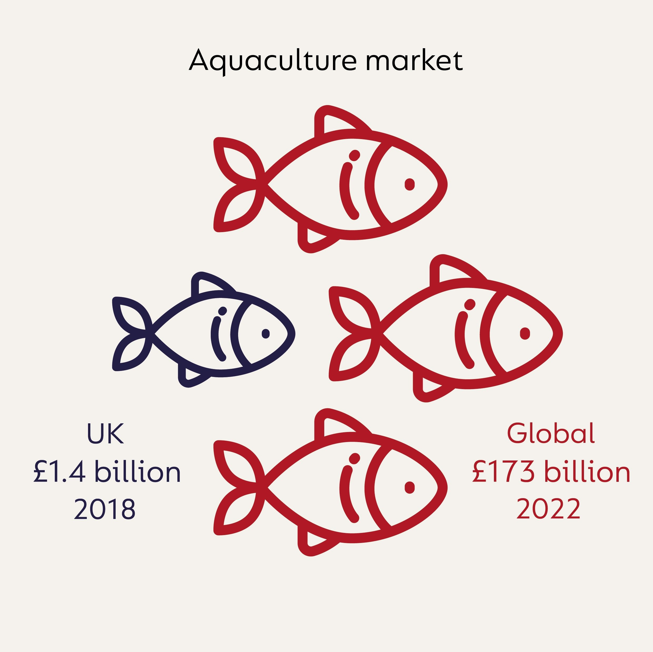 Infographic showing the information that the UK aquaculture market was valued at £1.4 billion in 2018 and that the forecast value for the global market is £173 billion by 2022.