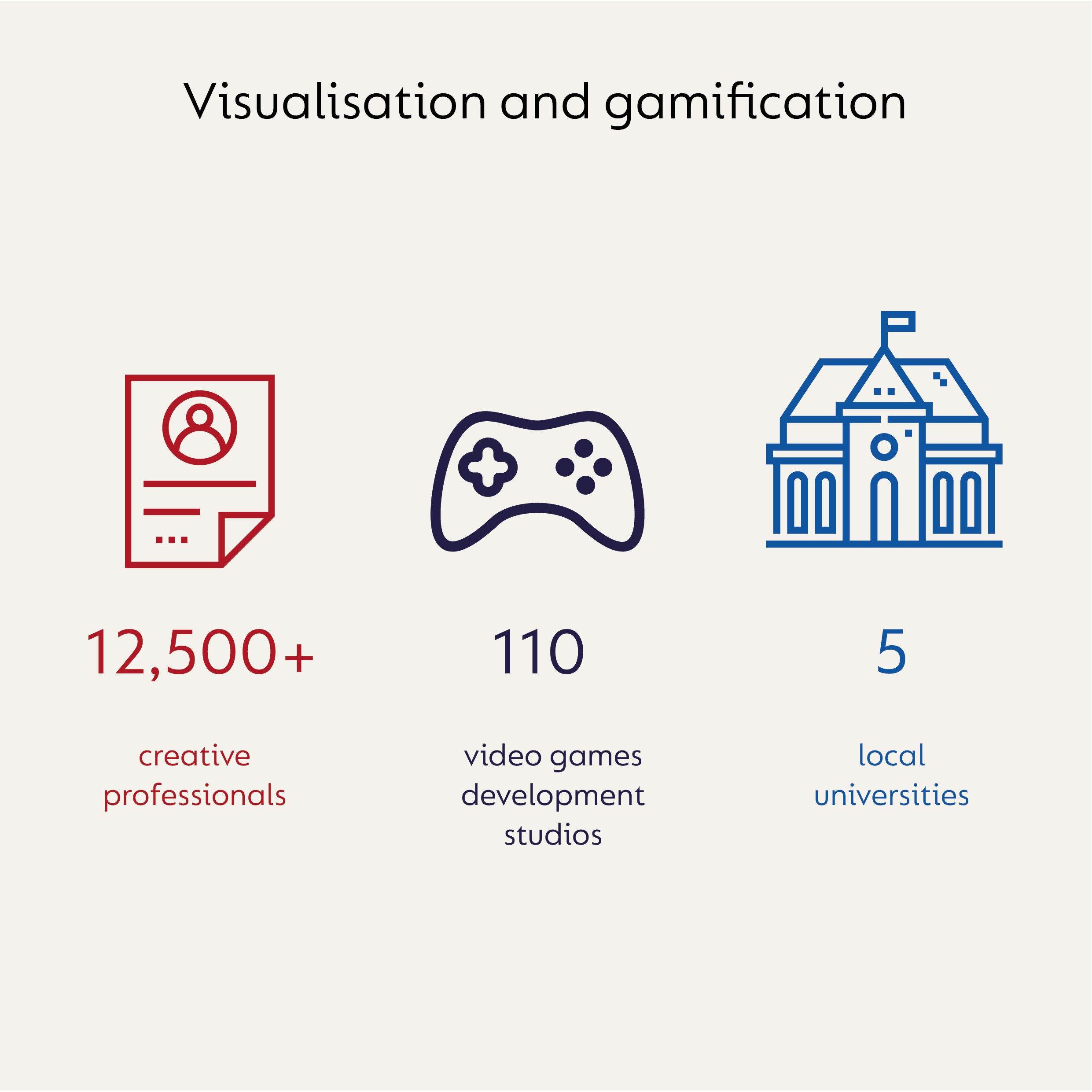 12,500 creative professionals, 110 video games studios, 5 local universities
