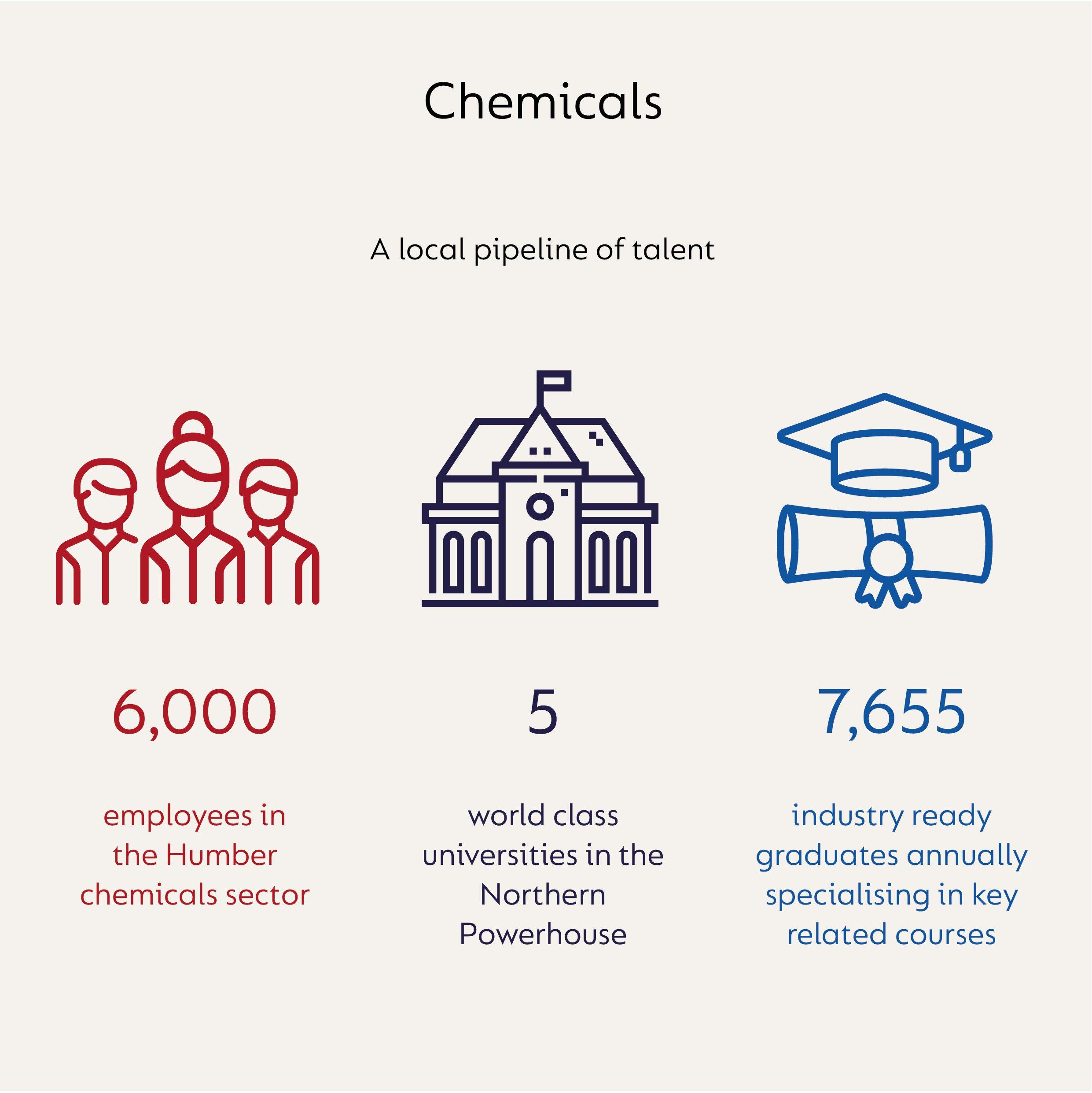 pipeline of talent - 6000 employees, 5 universities, 7655 graduates