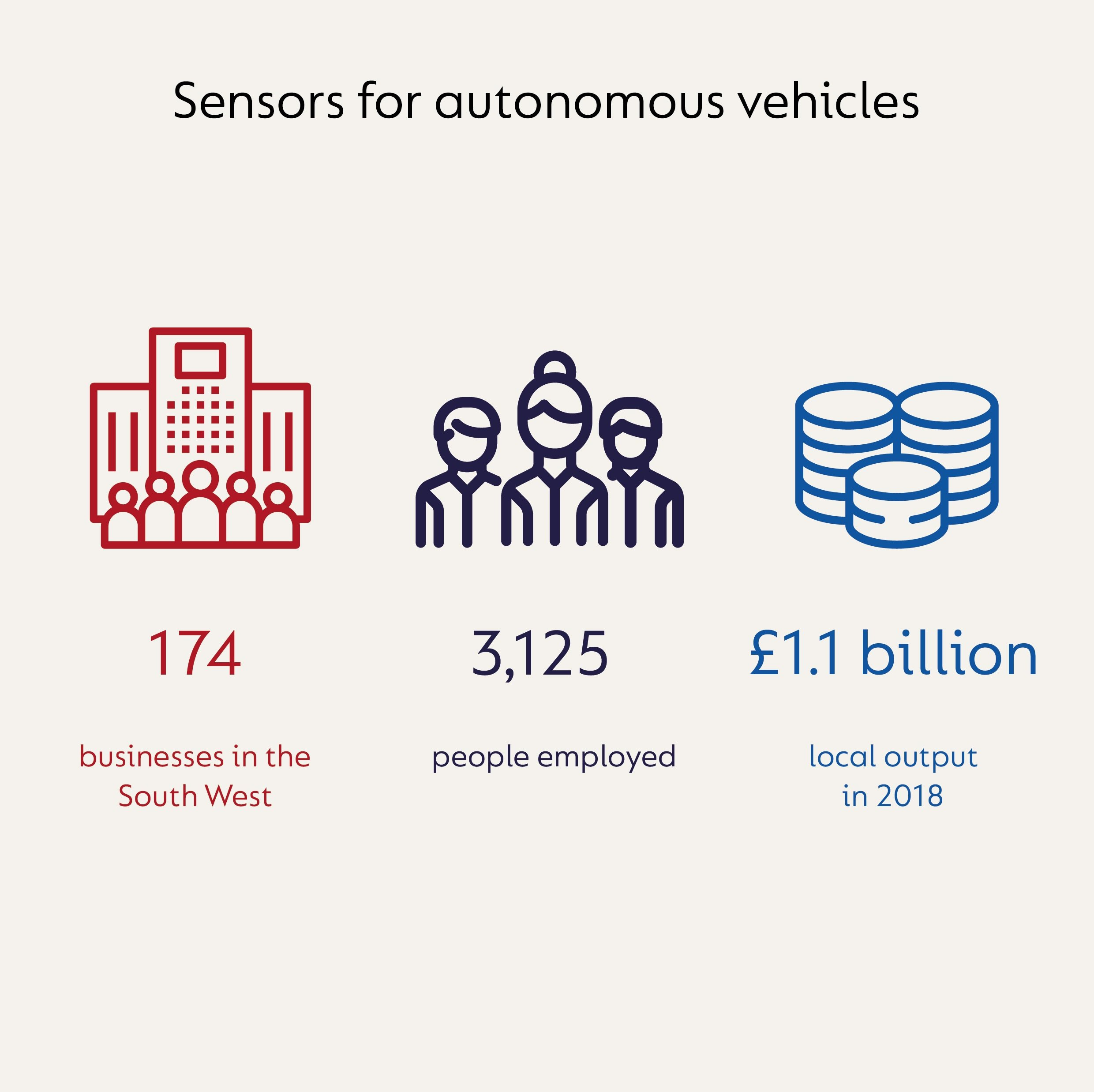 Infographic showing that in the sensors for the autonomous vehicles sector in the South West of the UK, there are 174 businesses, 3,125 people employed and local output was £1.1 billion in 2018.