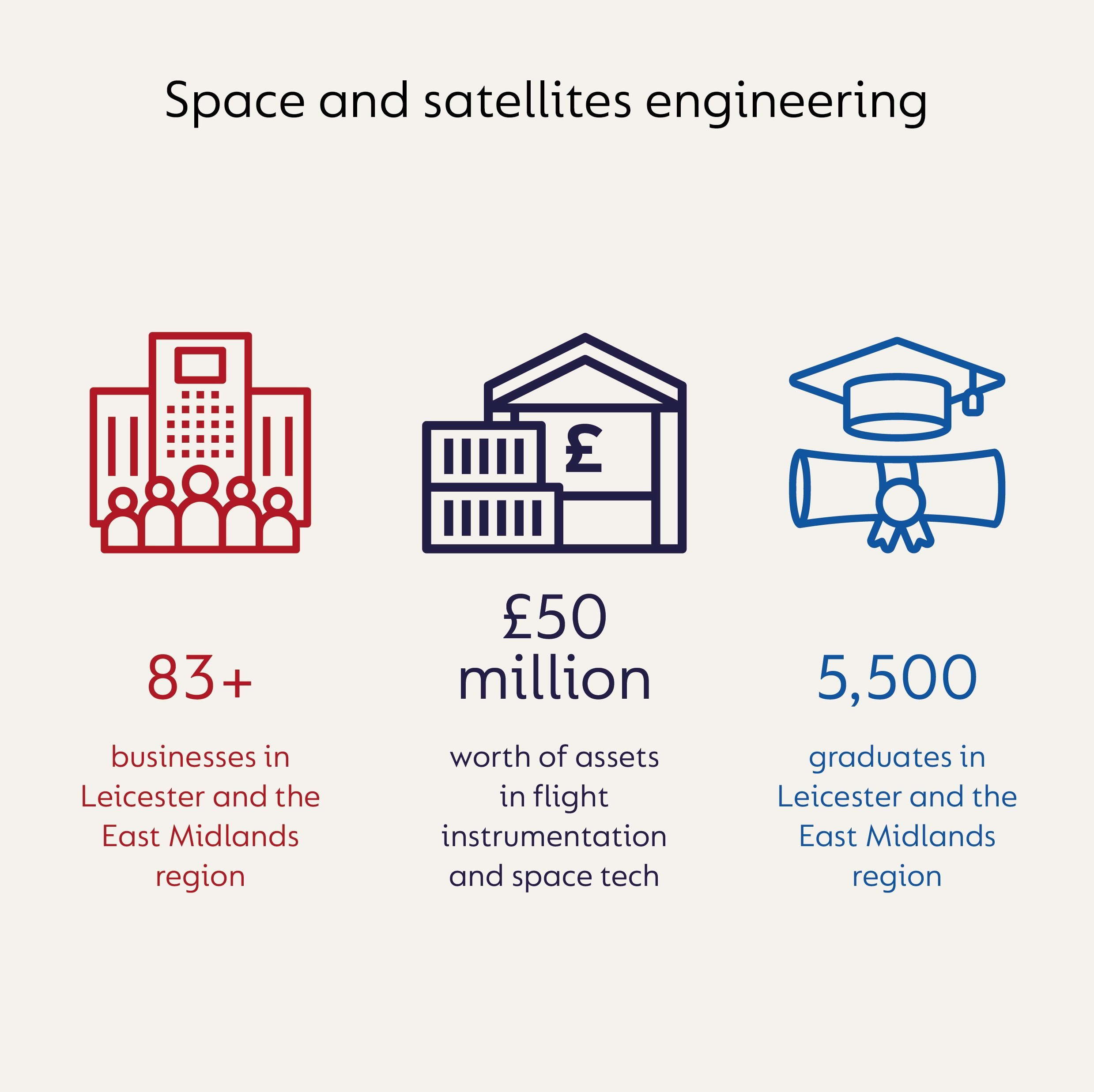 Infographic showing the information that in space and satellites engineering there is £50 million worth of assets in instrumentation and space tech. In the Leicester and East Midlands region there are over 83 businesses and 5,500 graduates.