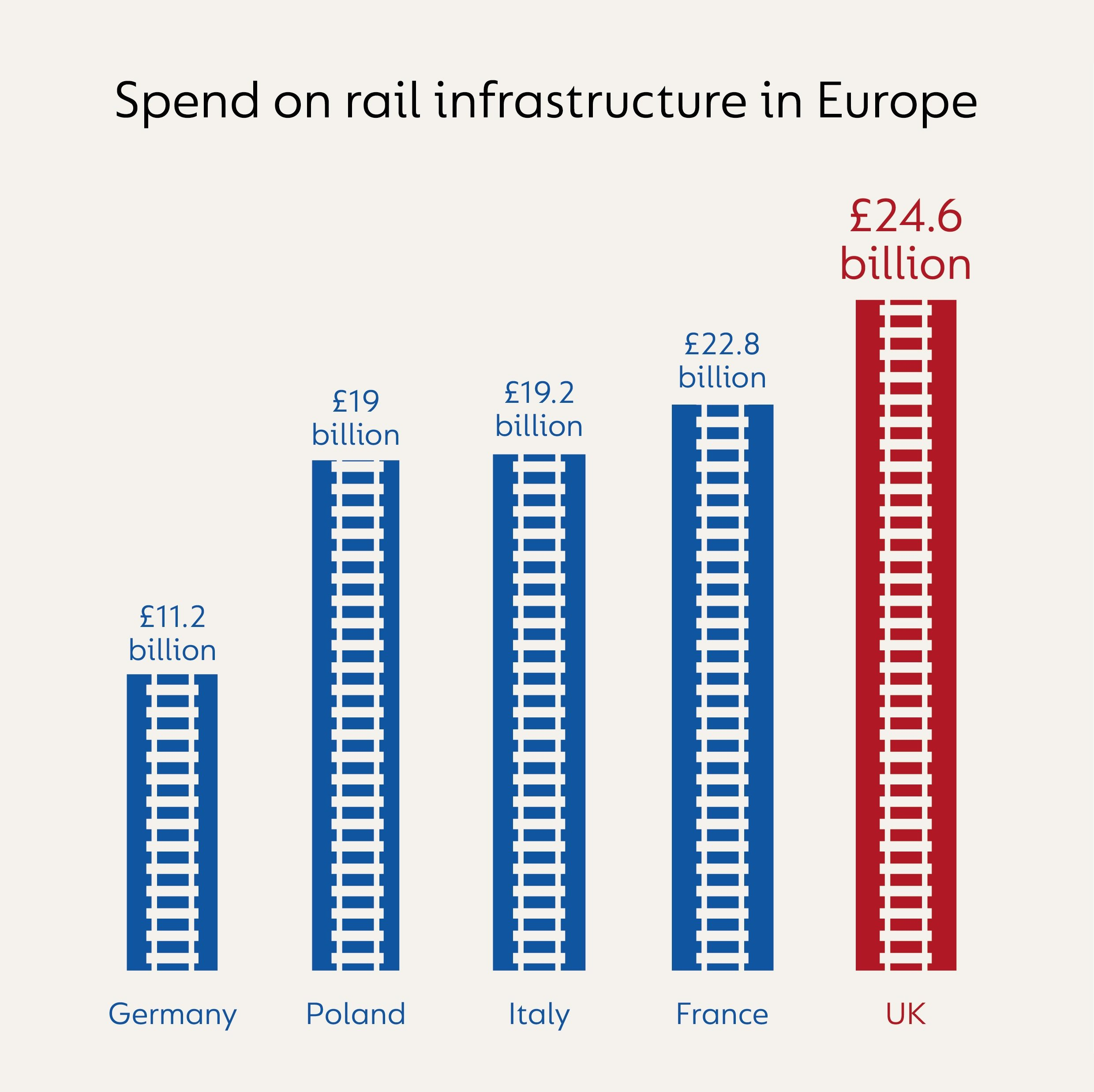 Infographic showing the spend on rail infrastructure in Europe. UK £24.6 billion. Germany £11.2 billion. Poland £19 billion. Italy £19.2 billion. France £22.8 billion.