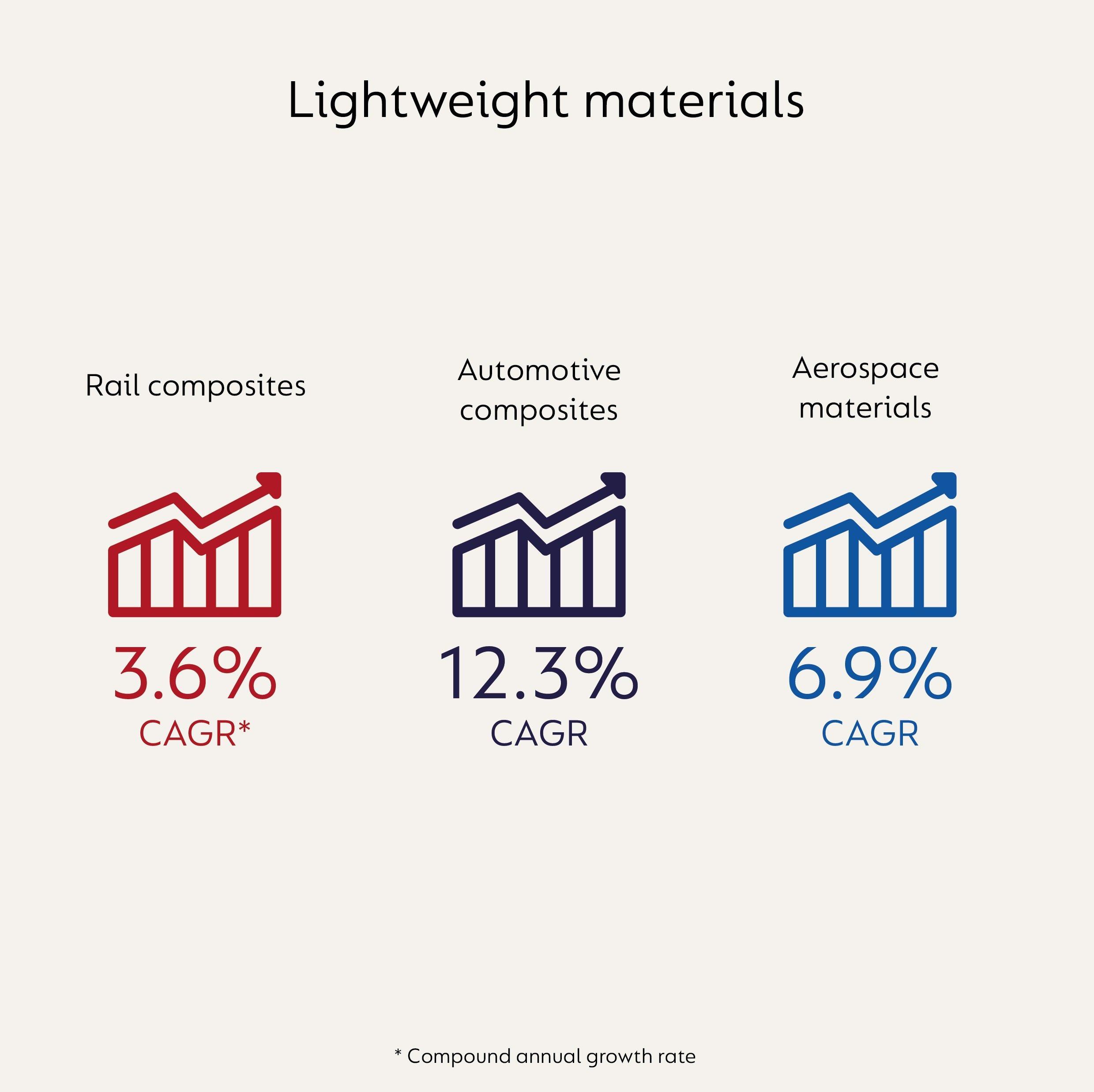 lightweight materials infographic.jpg