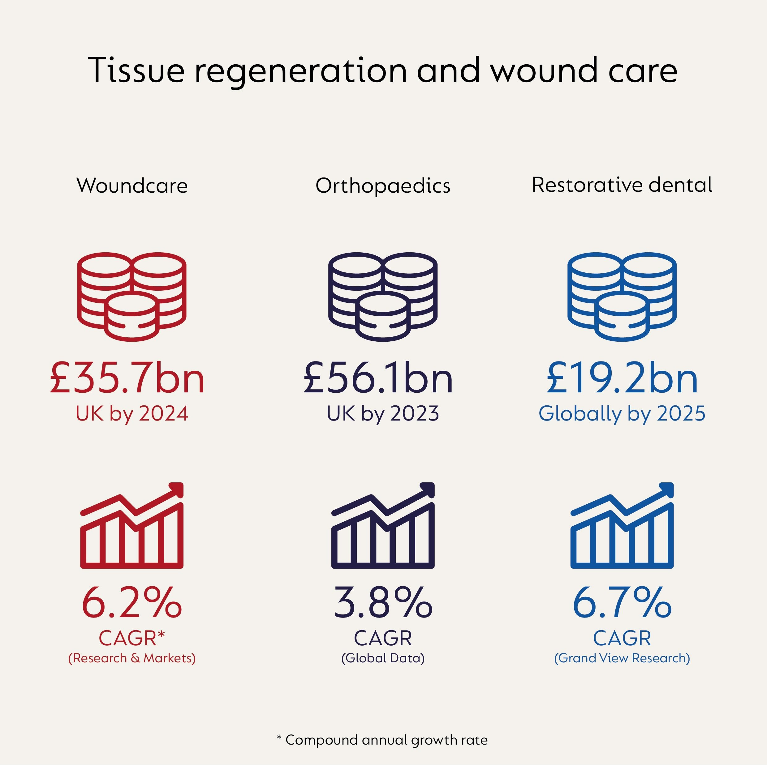 Infographic showing information about projected values and compound annual growth rates (CAGR) of 3 areas of tissue regeneration and wound care. Restorative dental, worth £19.2 billion globally by 2024 and a CAGR of 6.7%. Orthopaedics, worth £56.1 billion in the UK by 2023 and a CAGR of 3.8%. Woundcare, worth £35.7 billion in the UK by 2024 and a CAGR of 6.2%.